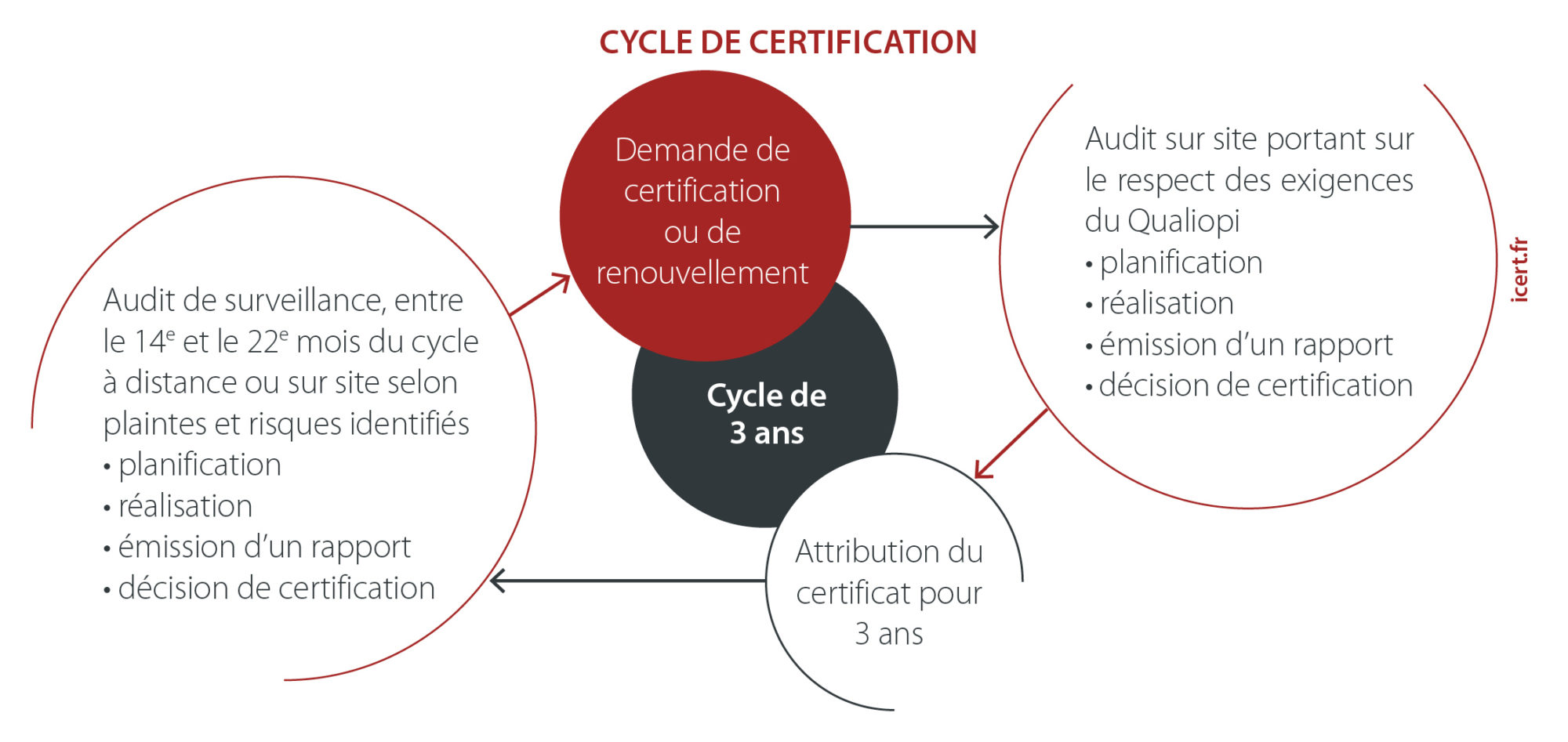 Cycle de certification